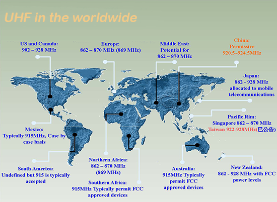 uhf in the worldwide